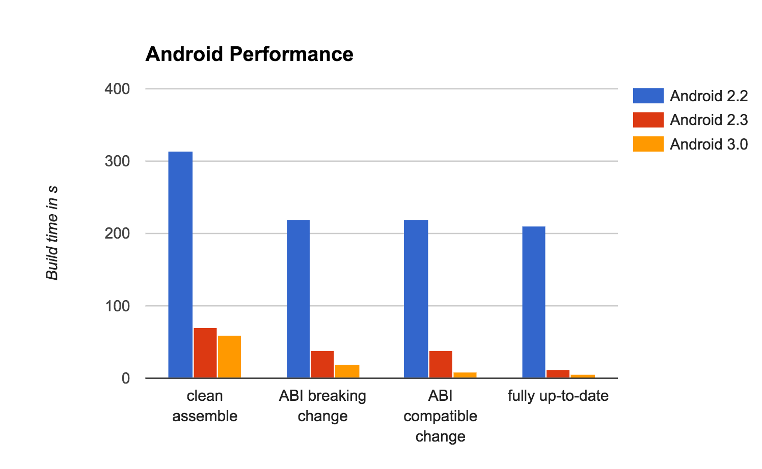 Android Build Performance